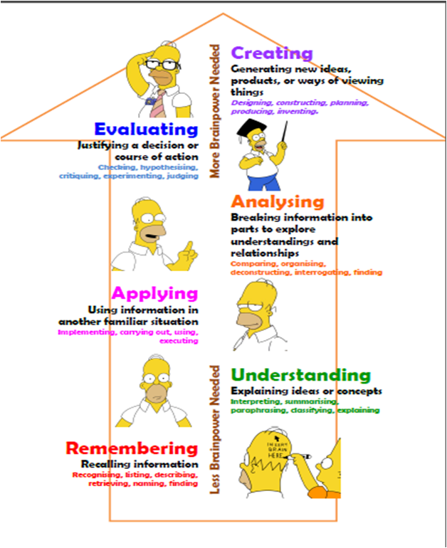 2010-simpsons-blooms-revised-taxonomy-poster